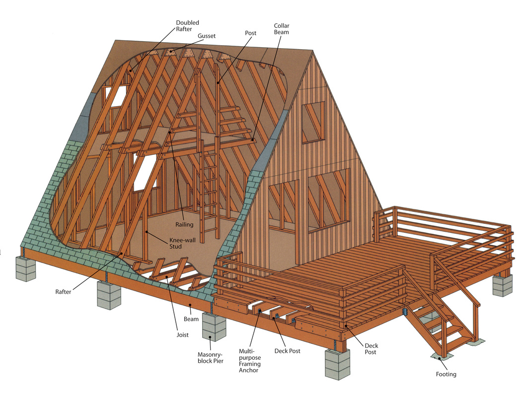 A frame vx777infonet for Easy to build small house plans